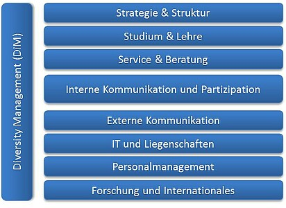 Handlungsfelder der Hochschule: Strategie & Struktur, Studium & Lehre, Service & Beratung, Interne Kommunikation & Partizipation, Externe Kommunikation, IT & Liegenschaften, Personalmanagement, Forschung & Internationales